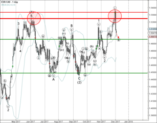 EUR/CAD falling inside minor corrective wave (ii)