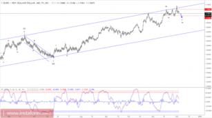 Elliott wave analysis of EUR/NZD for December 5, 2017