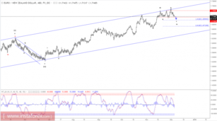 Elliott wave analysis of EUR/NZD for December 6, 2017