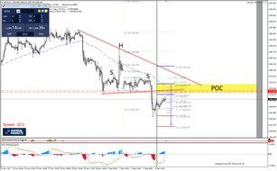 GOLD Retest of Cont. SHS Bearish Pattern is Possible