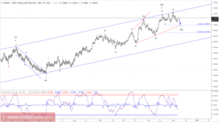 Elliott wave analysis of EUR/NZD for December 7, 2017