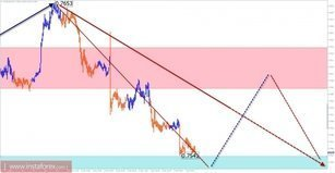 The trade review for December 7 on simplified wave analysis