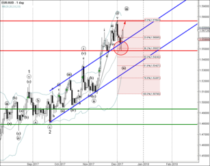EUR/AUD reversed from support zone