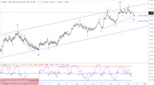 Elliott wave analysis of EUR/NZD for December 8, 2017