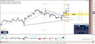 GBP/USD Bullish Momentum aims for 1.3563 as the First Target