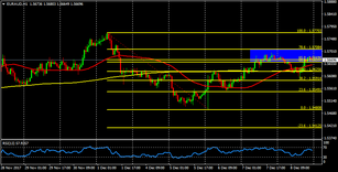 EUR/AUD finding strong resistance near 1.5700