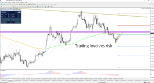 Key Bounce or Break Decision Zones for Major Currencies