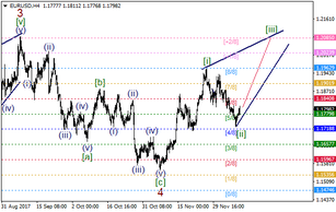 EUR/USD: 1/8 MM Level acted as support