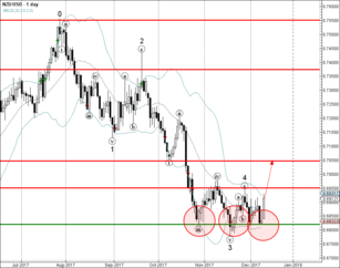 NZD/USD reversed from support area