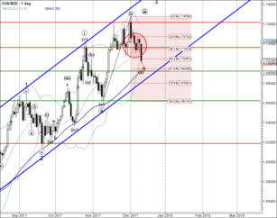 EUR/NZD broke through the support area