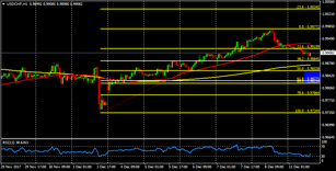 USD/CHF parity zone in sight