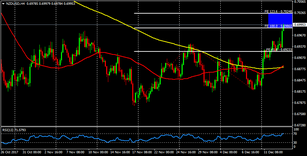 NZD/USD looking to finish a cycle