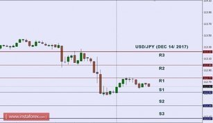 Technical analysis of USD/JPY for Dec 14, 2017