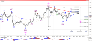 EUR/USD Completes Wave 5 and Reverses at Fibonacci Resistance