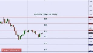 Technical analysis of USD/JPY for Dec 15, 2017