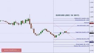 Technical analysis of EUR/USD for Dec 15, 2017