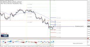 EUR/AUD Regular Bullish Divergence at D  L3 Camarilla Support
