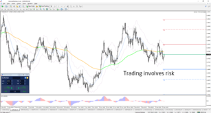 Weekly Forex Overview: EUR/USD, GBP/USD Bullish Reversals