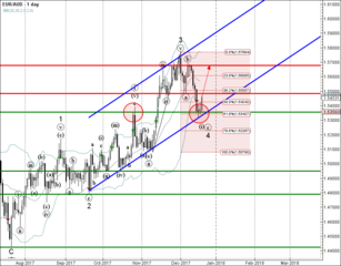 EUR/AUD reversed from support area
