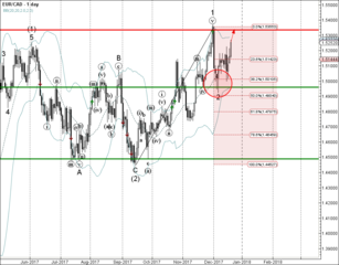 EUR/CAD rising inside minor impulse wave 3