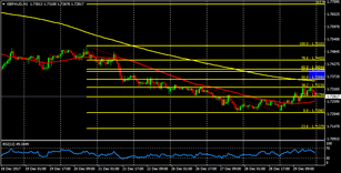 GBP/AUD with a supply zone around 1.7360