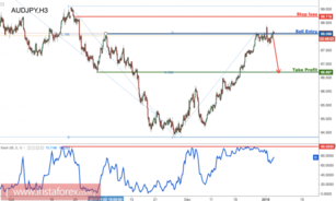 AUD/JPY testing major resistance, remain bearish