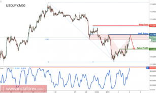 USD/JPY forming a nice reversal signal, time to start selling