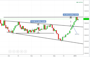 Gold technical analysis 04/01