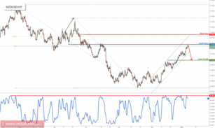 NZD/USD approaching major resistance, prepare to sell