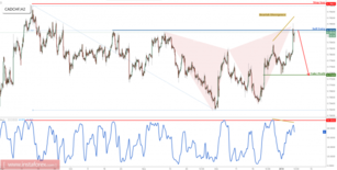 CAD/CHF forming a major reversal signal, time to sell