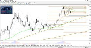 EUR/USD, GBP/USD Reversal or Retracement?