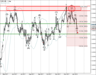 EUR/CAD broke support zone