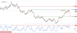 AUD/USD reversing nicely from resistance, remain bearish