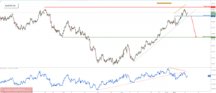 AUD/JPY setting up for a strong reversal, prepare to sell on break of support