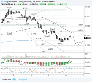 EURUSD: expect 1.19 to be tested