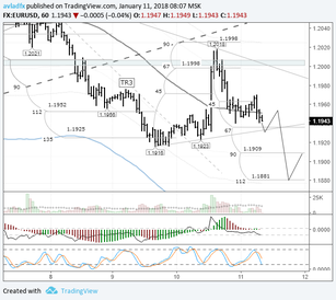 EURUSD: downwards trend continues