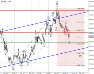 GBP/NZD broke support area