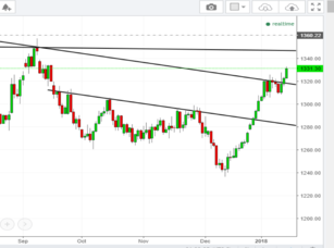 Gold headed for critical time