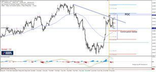 GBP/JPY Bearish SHS Pattern Rejecting the Trend Line