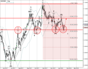 AUD/NZD reversed from support zone