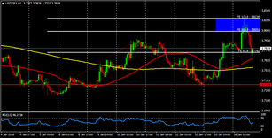 USD/TRY ending a cycle around 3.800