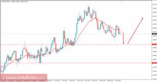 Fundamental analysis of EUR/AUD for January 19, 2018