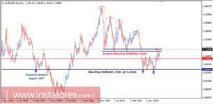 Intraday technical levels and trading recommendations for EUR/USD for January 19, 2018