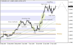 EUR/USD: 34 Moving Average acted as support