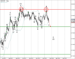 CAD/CHF falling inside minor impulse C-wave