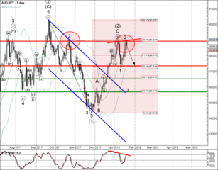 AUD/JPY reversed from resistance zone