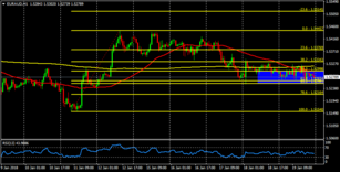 EUR/AUD: consolidation above a solid support
