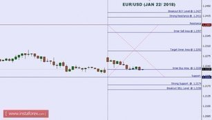Technical analysis of EUR/USD for Jan 22, 2018