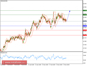 Technical analysis of NZD/USD for January 22, 2018