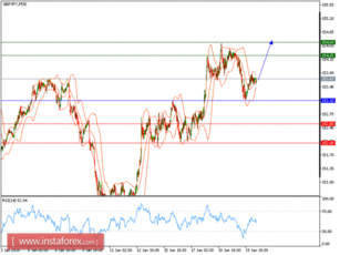 Technical analysis of GBP/JPY for January 22, 2018